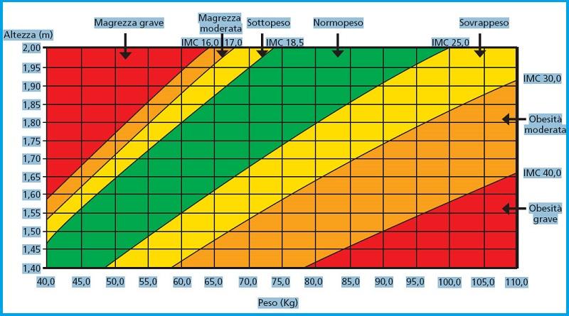 tabella di dieta perfetta per perdere peso